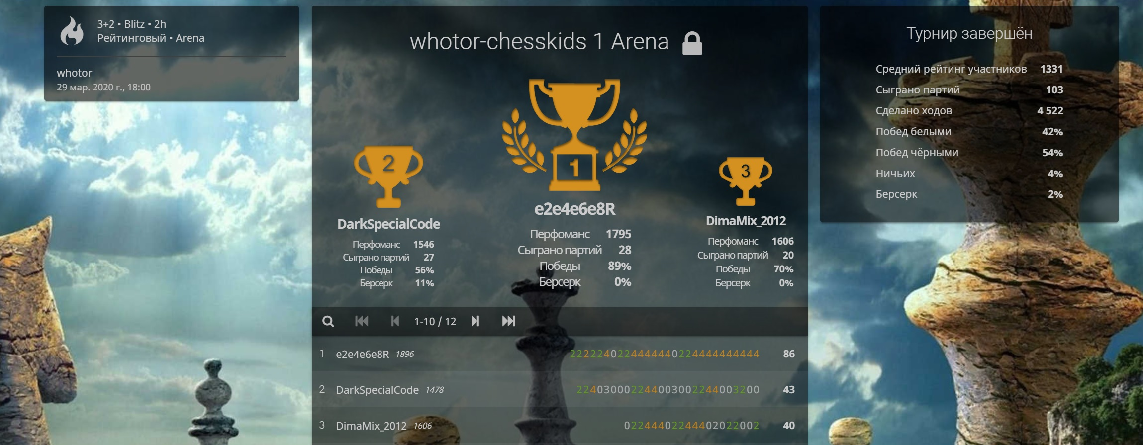 Разбор партий Chesskids Arena 29.03.2020